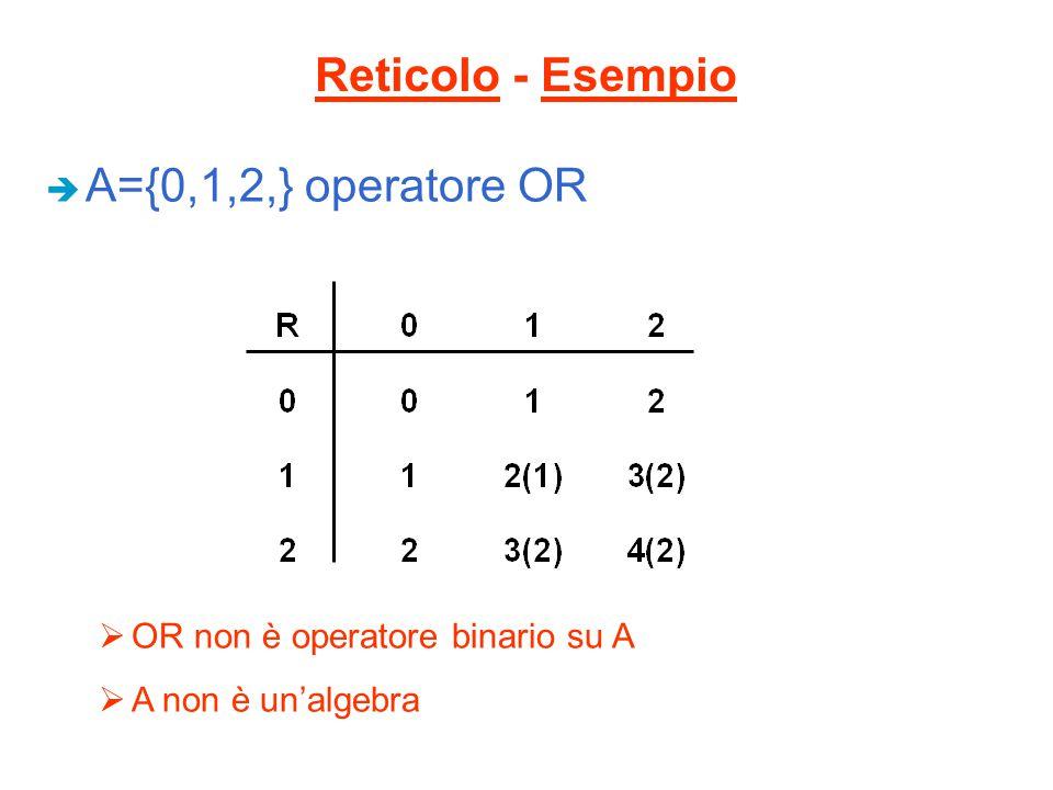 Reticolo - Esempio A={0,1,2,} operatore OR
