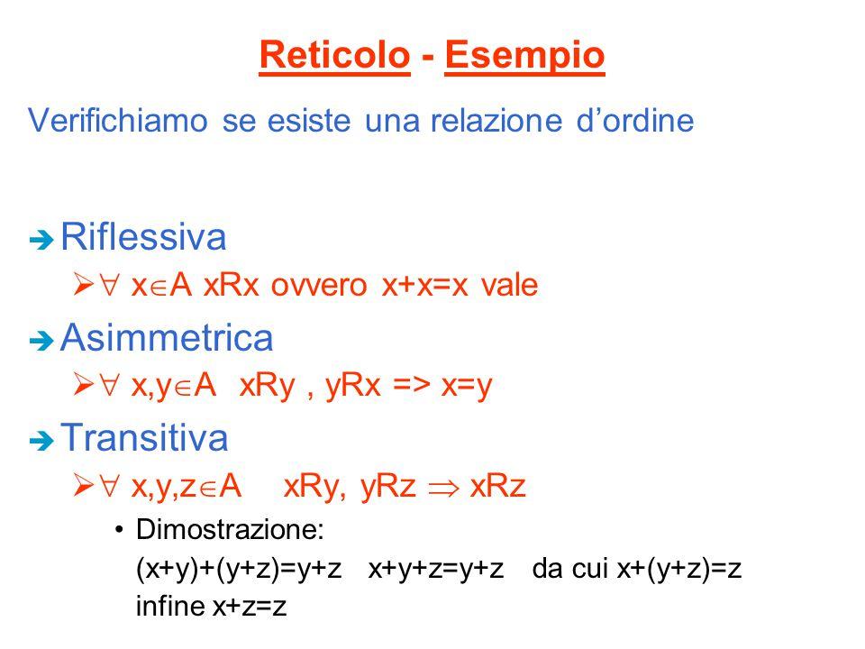 Reticolo - Esempio Riflessiva Asimmetrica Transitiva