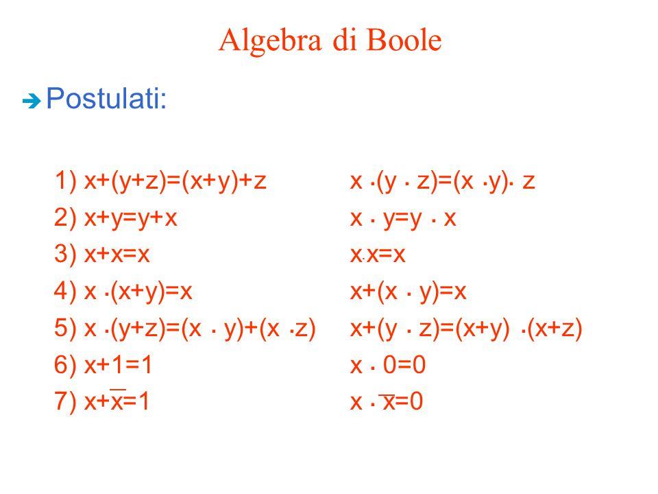 Algebra di Boole Postulati: 1) x+(y+z)=(x+y)+z x .(y . z)=(x .y). z