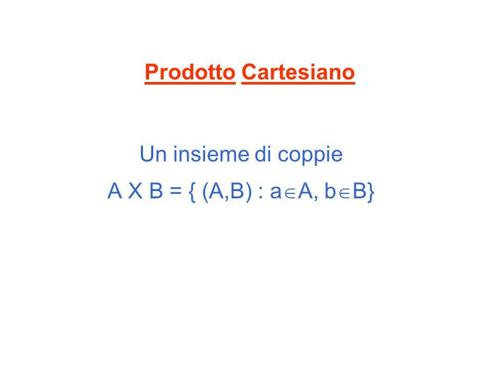 Prodotto Cartesiano Un insieme di coppie A X B = { (A,B) : aA, bB}