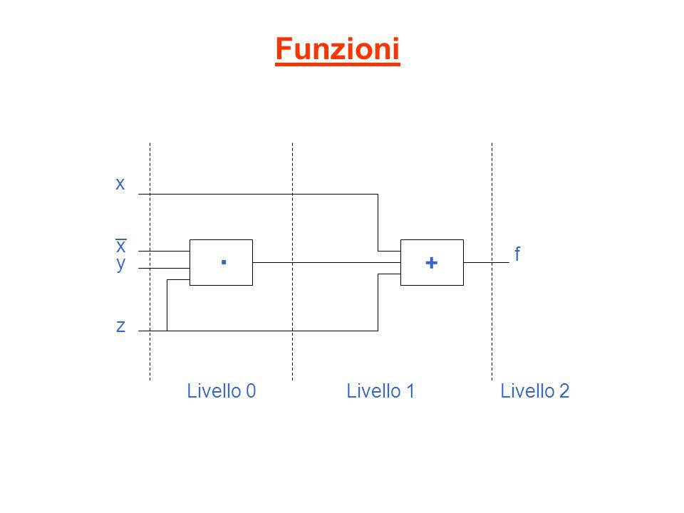 Funzioni + x y z f . Livello 0 Livello 1 Livello 2