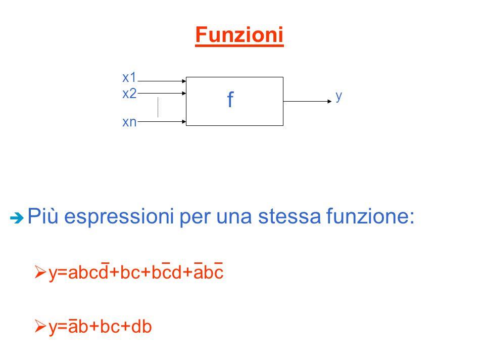 Più espressioni per una stessa funzione: