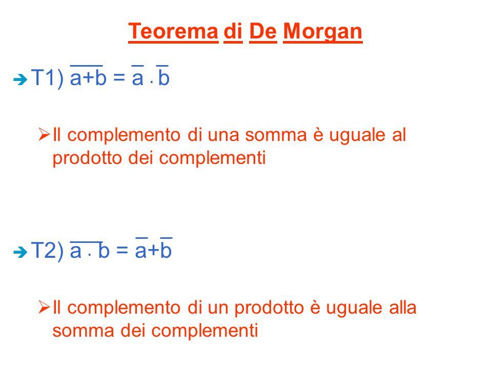 Teorema di De Morgan T1) a+b = a . b T2) a . b = a+b