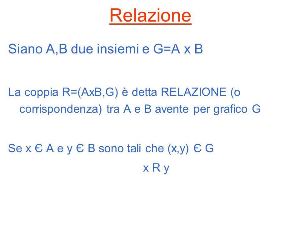 Relazione Siano A,B due insiemi e G=A x B