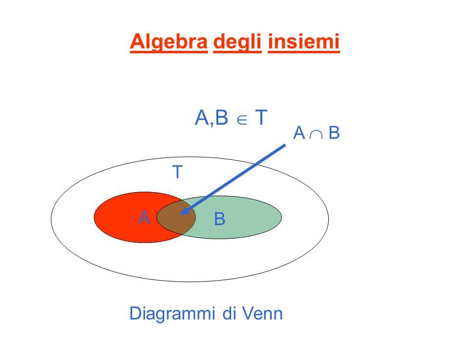 Algebra degli insiemi A,B  T A  B T A B Diagrammi di Venn