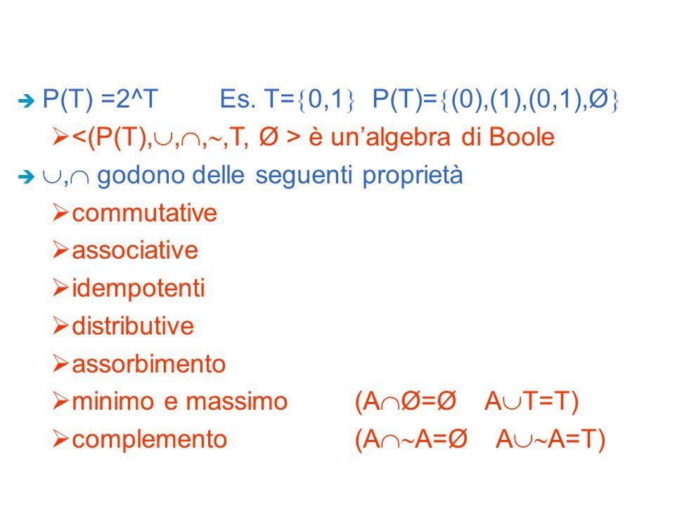 P(T) =2^T Es. T=0,1 P(T)=(0),(1),(0,1),Ø