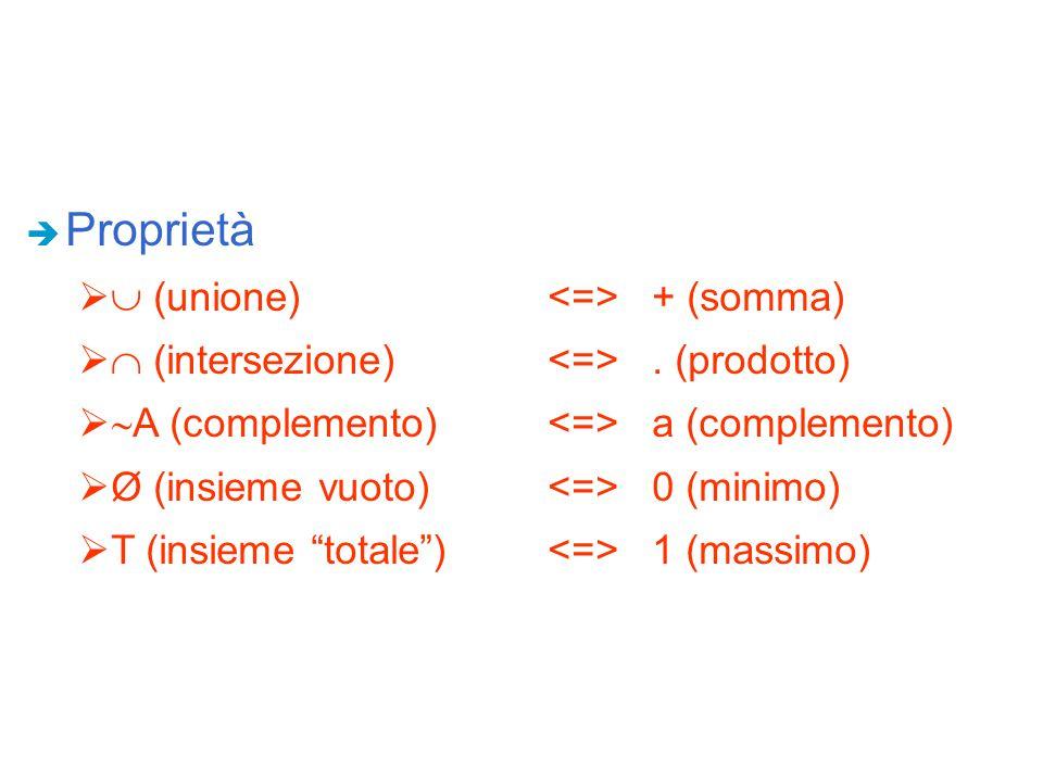 Proprietà  (unione) <=> + (somma)