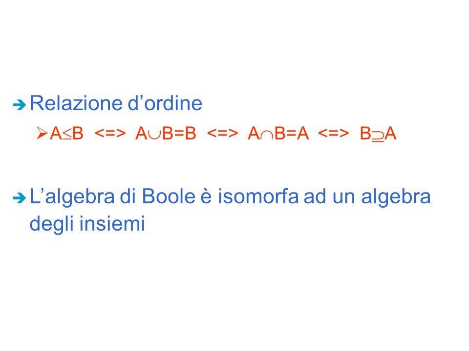 L'algebra di Boole è isomorfa ad un algebra degli insiemi