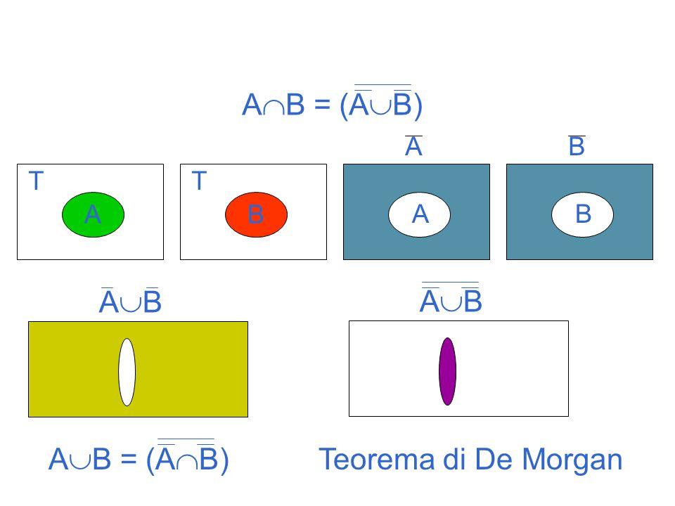 AB = (AB) Teorema di De Morgan