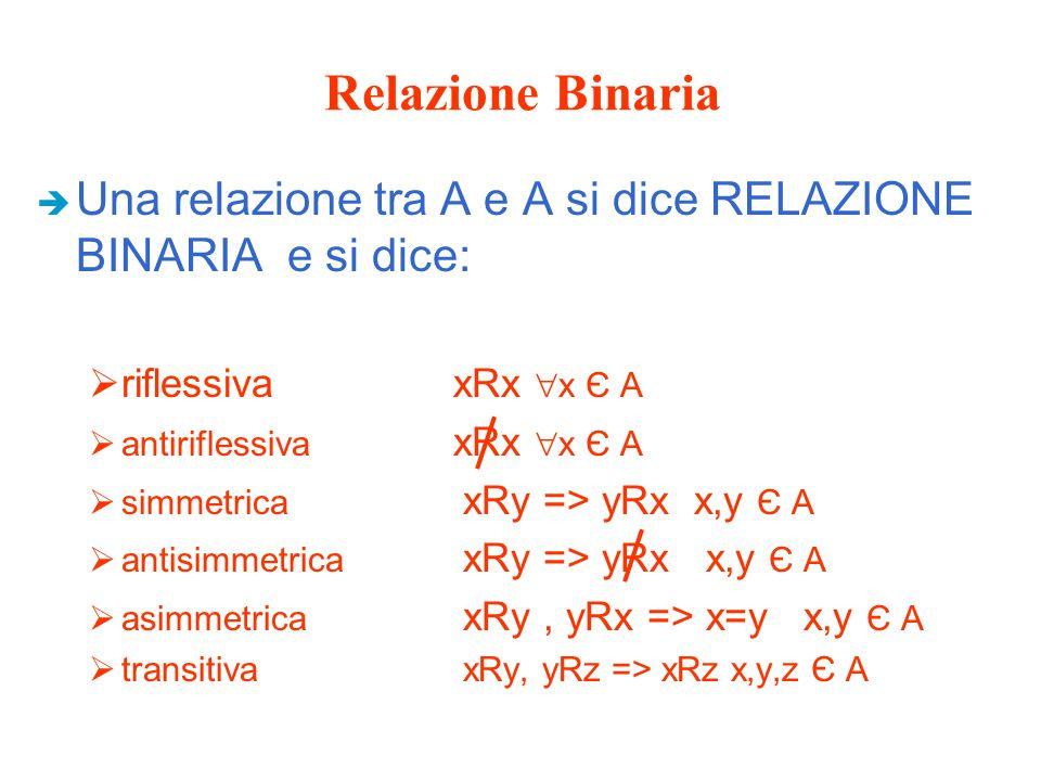 Relazione Binaria Una relazione tra A e A si dice RELAZIONE BINARIA e si dice: riflessiva xRx x Є A.