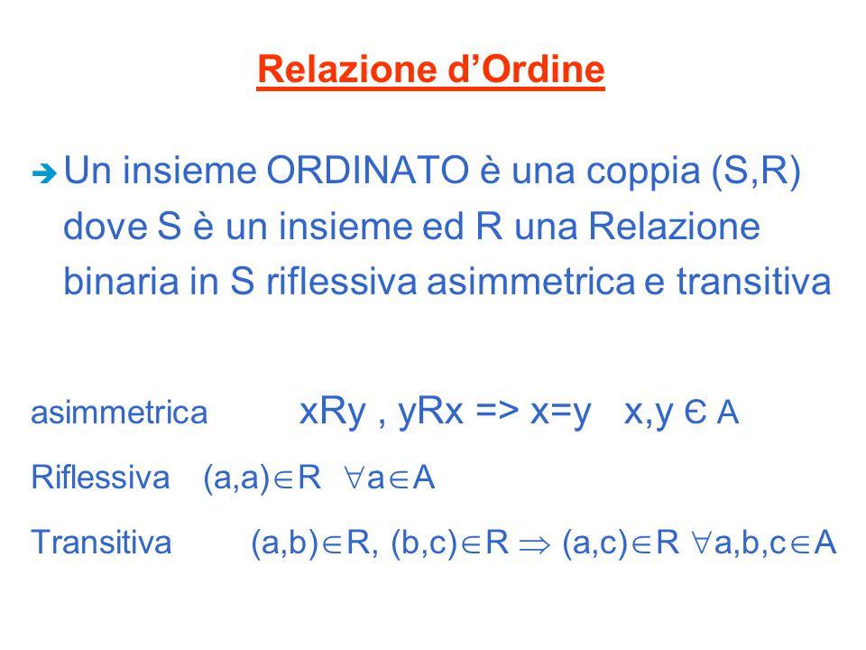 Relazione d'Ordine Un insieme ORDINATO è una coppia (S,R) dove S è un insieme ed R una Relazione binaria in S riflessiva asimmetrica e transitiva.