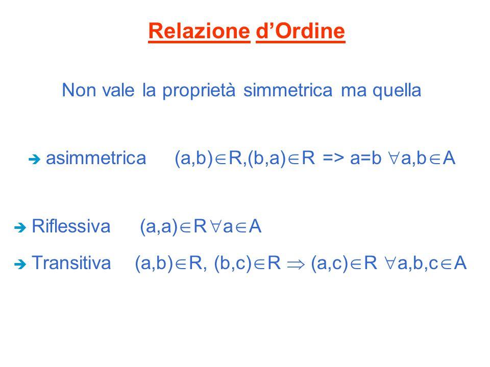 Relazione d'Ordine Non vale la proprietà simmetrica ma quella