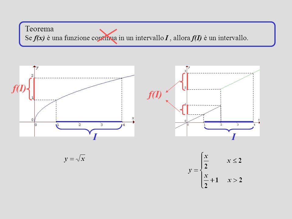Teorema Se f(x) è una funzione continua in un intervallo I , allora f(I) è un intervallo.