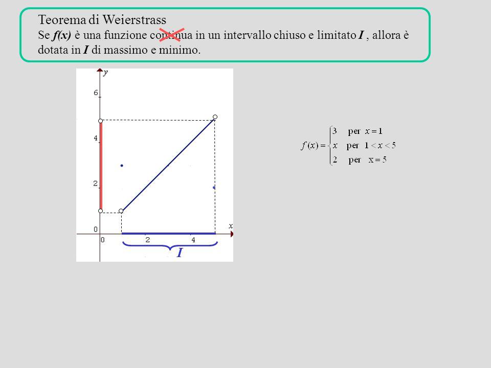 Teorema di Weierstrass Se f(x) è una funzione continua in un intervallo chiuso e limitato I , allora è dotata in I di massimo e minimo.