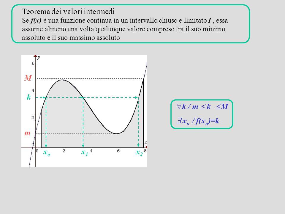 Teorema dei valori intermedi Se f(x) è una funzione continua in un intervallo chiuso e limitato I , essa assume almeno una volta qualunque valore compreso tra il suo minimo assoluto e il suo massimo assoluto