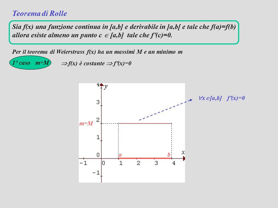 Teorema di Rolle