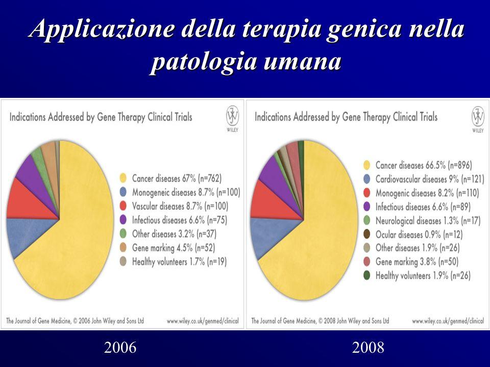 Applicazione della terapia genica nella patologia umana
