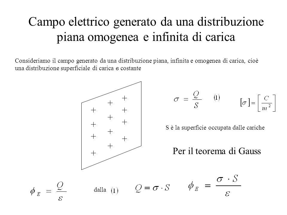 Campo elettrico generato da una distribuzione piana omogenea e infinita di carica