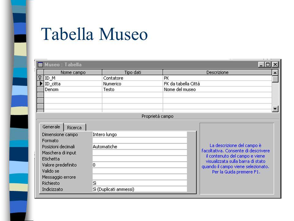 Tabella Museo