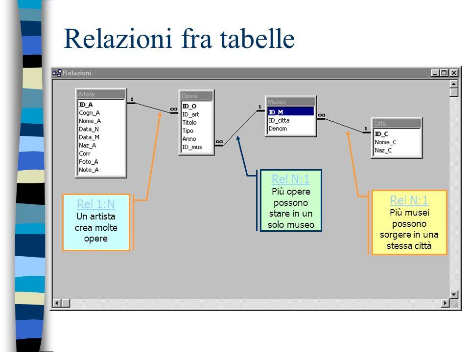 Relazioni fra tabelle Rel N:1 Rel N:1 Rel 1:N