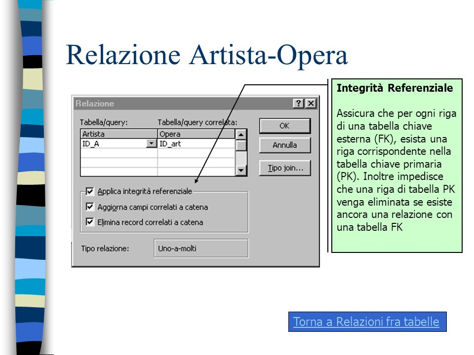 Relazione Artista-Opera