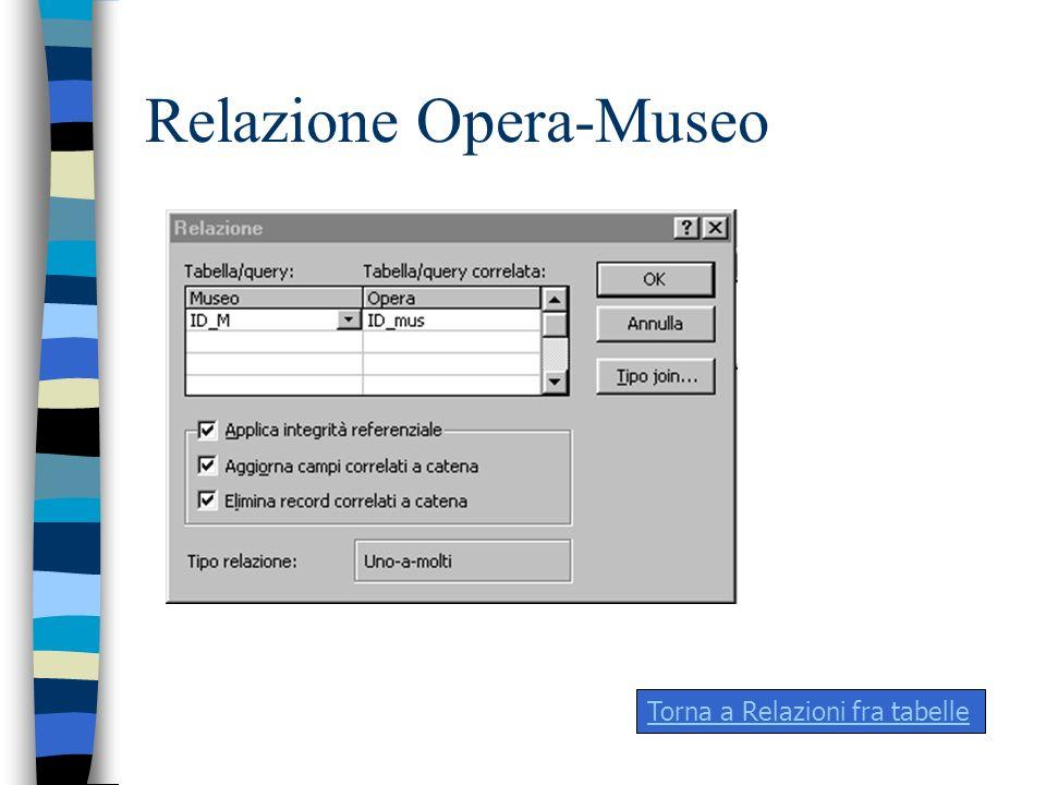 Relazione Opera-Museo