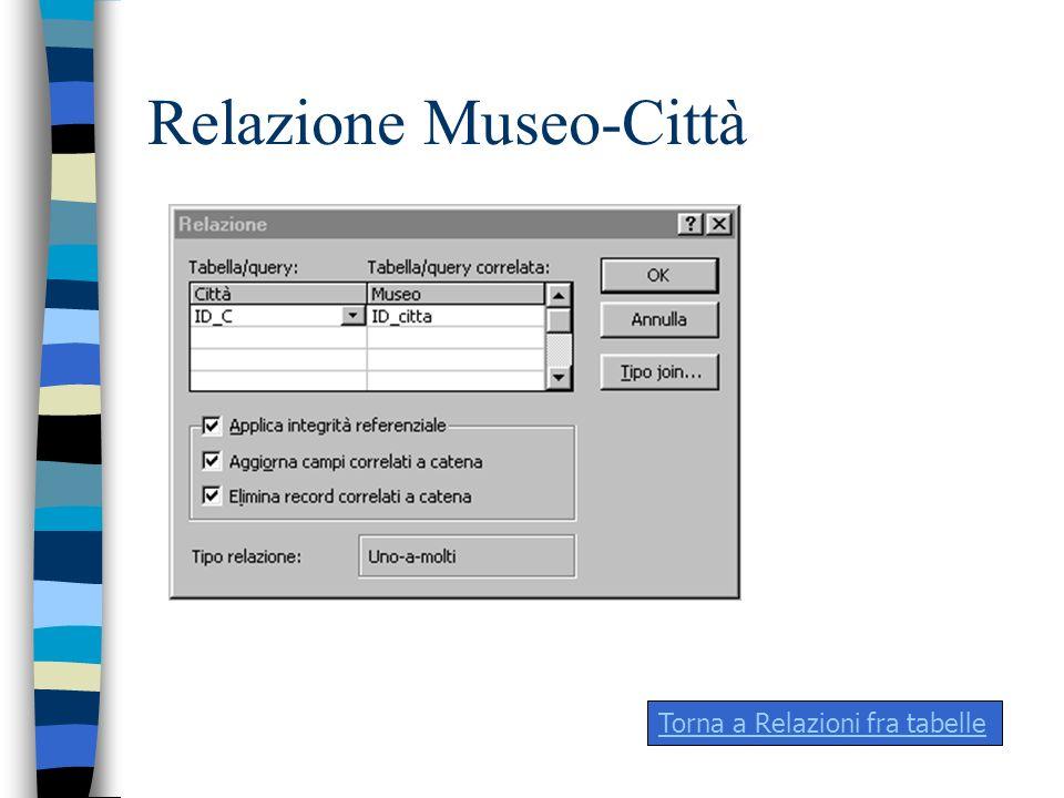 Relazione Museo-Città