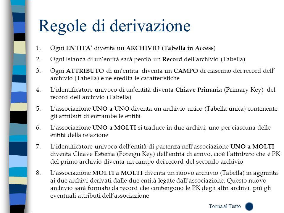 Regole di derivazione Ogni ENTITA' diventa un ARCHIVIO (Tabella in Access) Ogni istanza di un'entità sarà perciò un Record dell'archivio (Tabella)