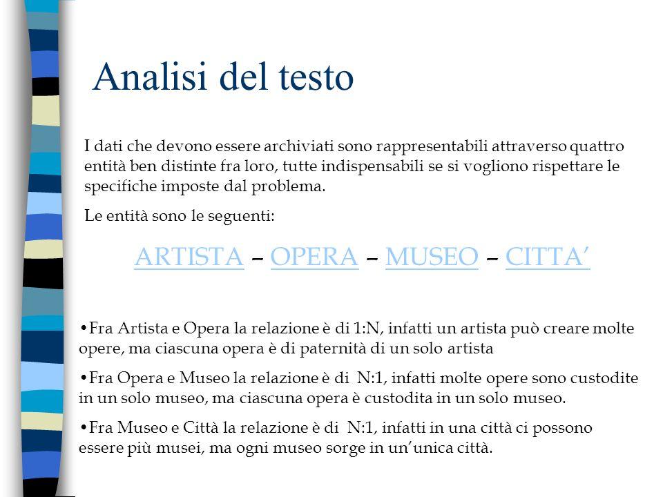 ARTISTA – OPERA – MUSEO – CITTA'