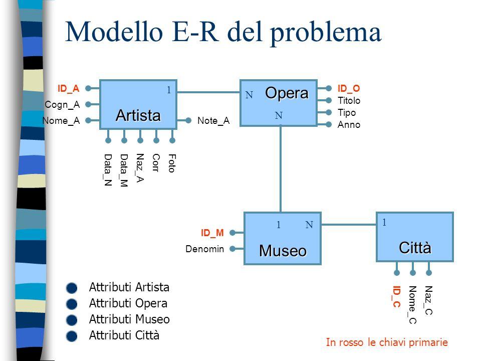 Modello E-R del problema