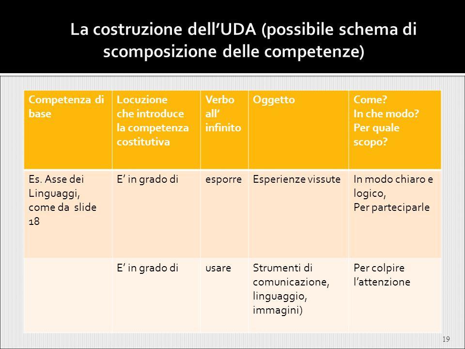 La costruzione dell'UDA (possibile schema di scomposizione delle competenze)