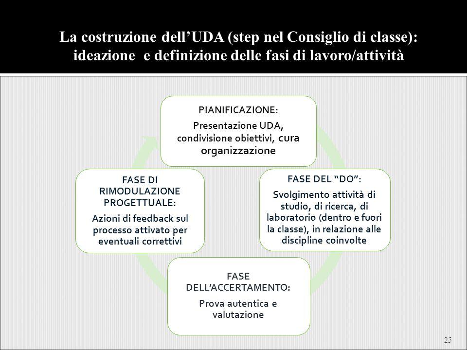 La costruzione dell'UDA (step nel Consiglio di classe): ideazione e definizione delle fasi di lavoro/attività