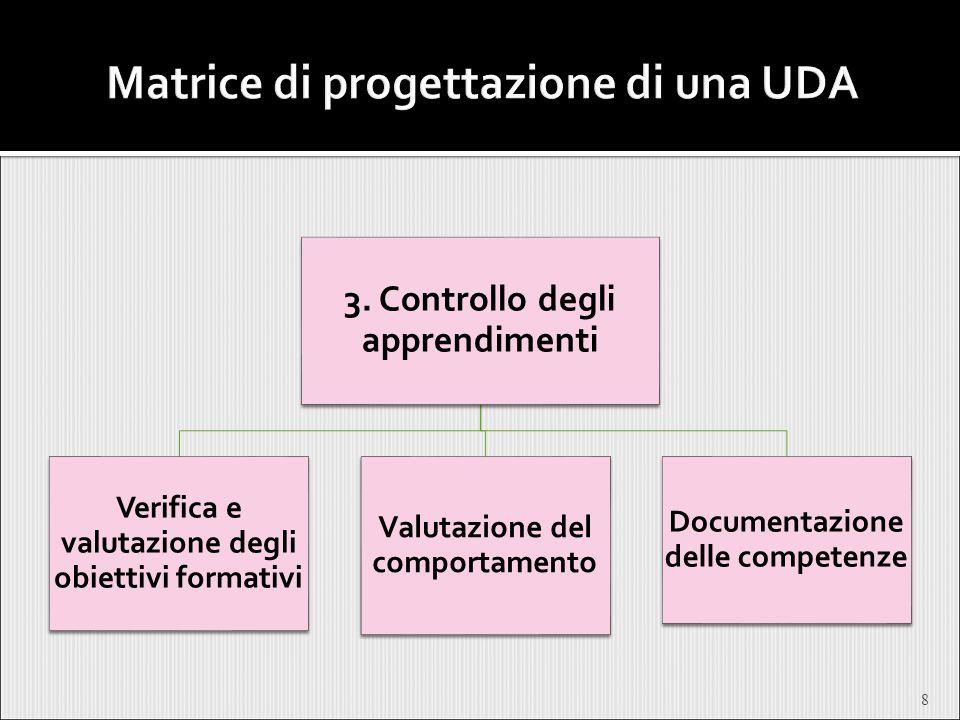 Matrice di progettazione di una UDA
