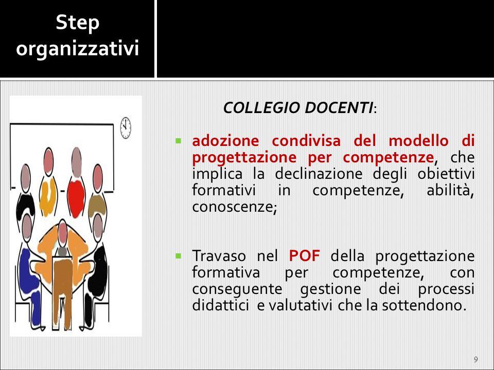Step organizzativi COLLEGIO DOCENTI: