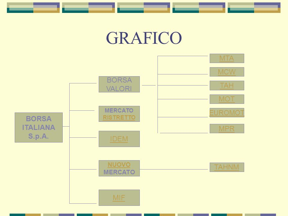 GRAFICO MTA MCW BORSA VALORI TAH MOT BORSA ITALIANA S.p.A. MPR IDEM