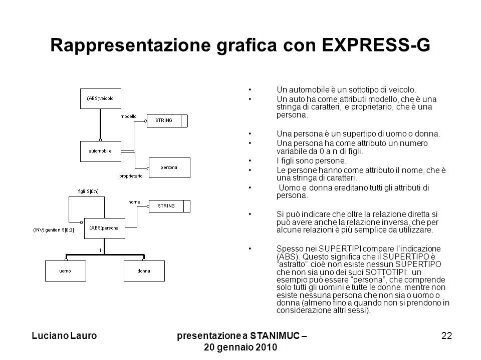 Rappresentazione grafica con EXPRESS-G