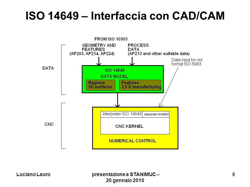 ISO 14649 – Interfaccia con CAD/CAM