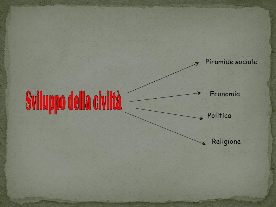 Sviluppo della civiltà