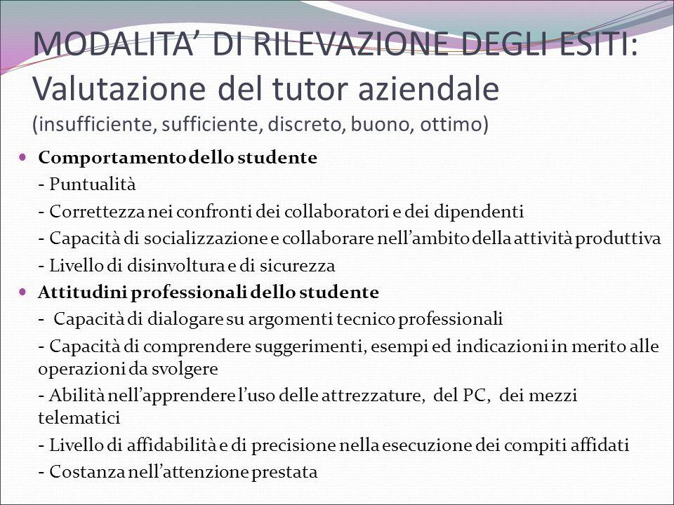 MODALITA' DI RILEVAZIONE DEGLI ESITI: Valutazione del tutor aziendale (insufficiente, sufficiente, discreto, buono, ottimo)