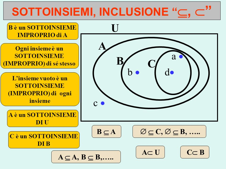 SOTTOINSIEMI, INCLUSIONE , 