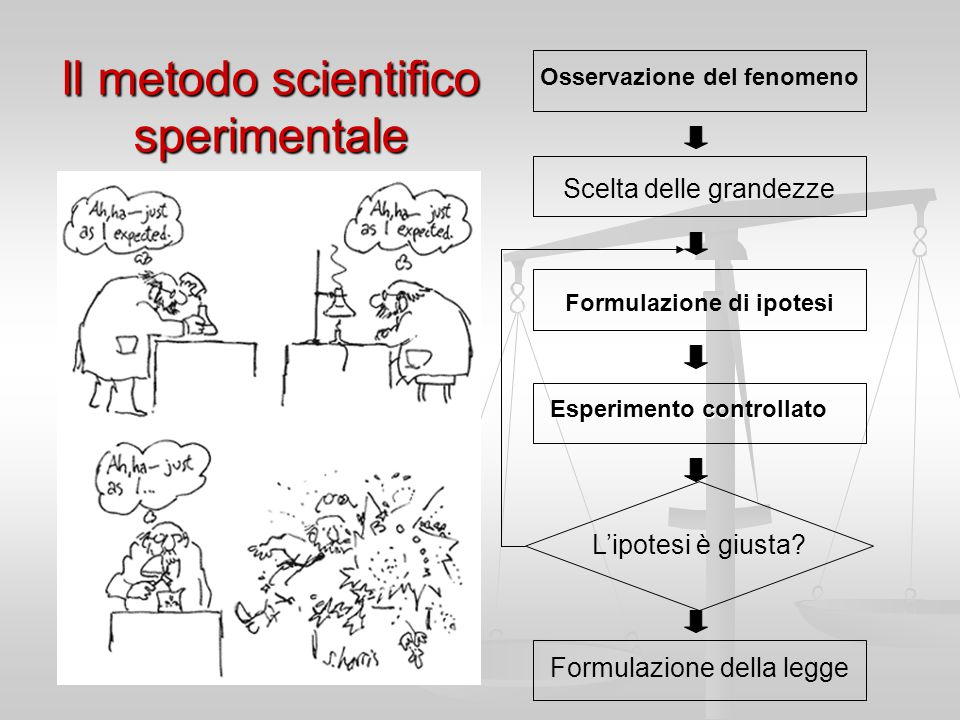 Il metodo scientifico sperimentale