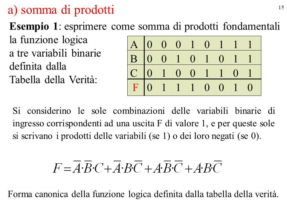 a) somma di prodotti Esempio 1: esprimere come somma di prodotti fondamentali. la funzione logica.