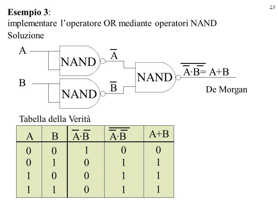 NAND NAND NAND A A A·B= A+B B B A+B A B A·B A·B 1 1 1 1 1 1 1 1 1 1 1