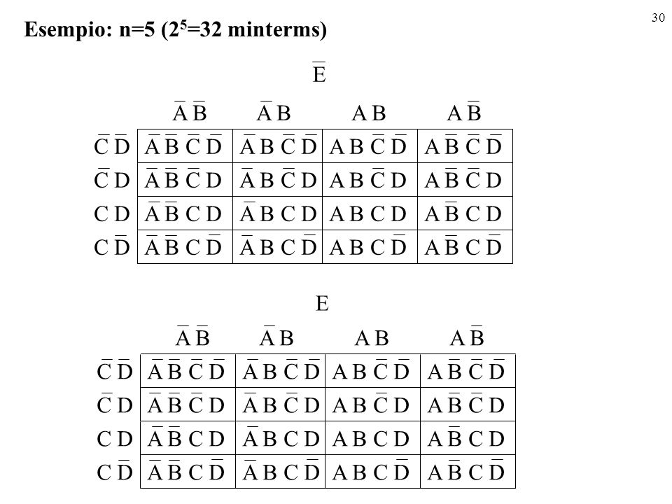 Esempio: n=5 (25=32 minterms)