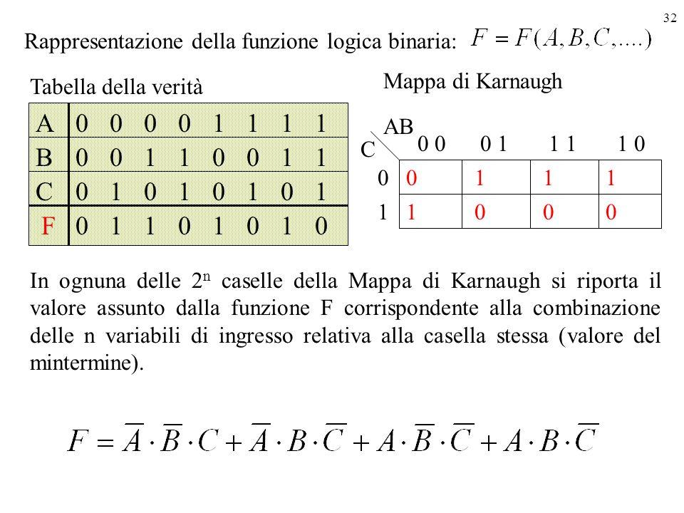 Rappresentazione della funzione logica binaria: