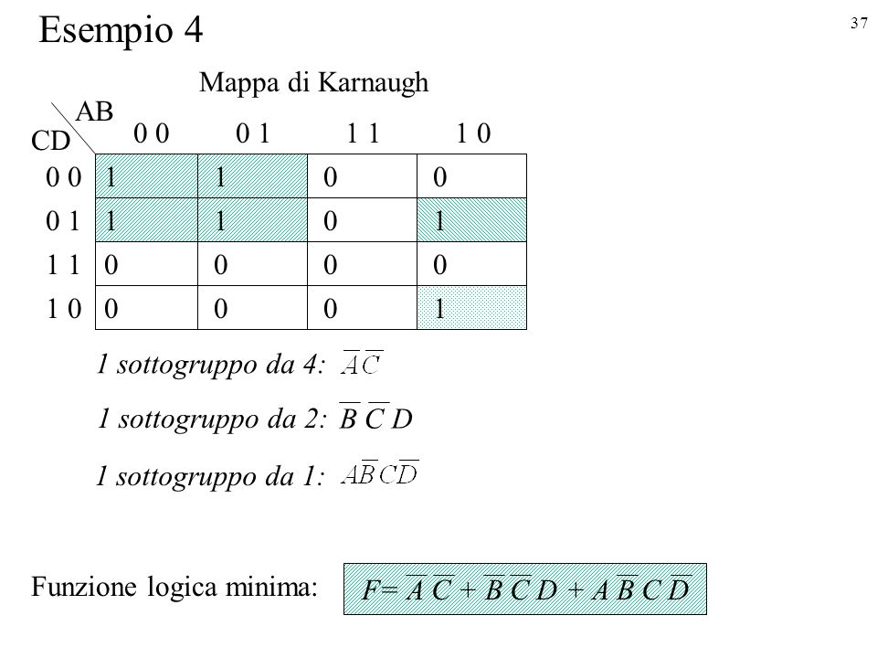 Esempio 4 Mappa di Karnaugh AB 0 0 0 1 1 1 1 0 CD 0 0 1 1 0 1 1 1 1