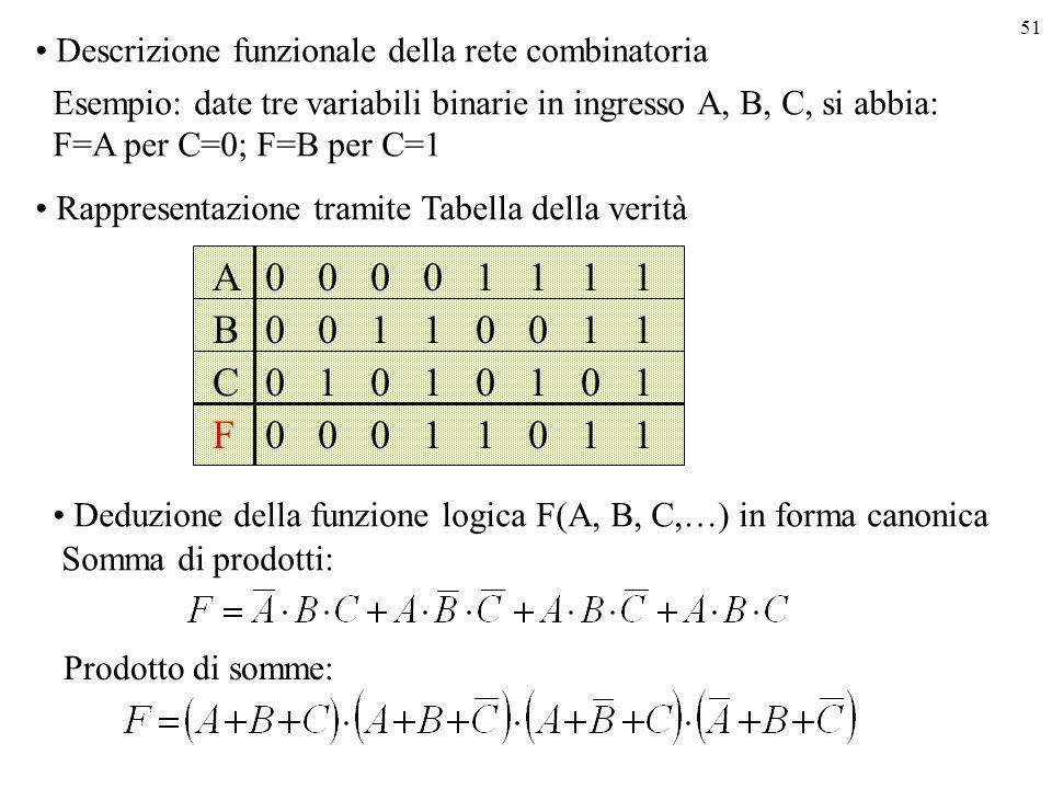 Descrizione funzionale della rete combinatoria