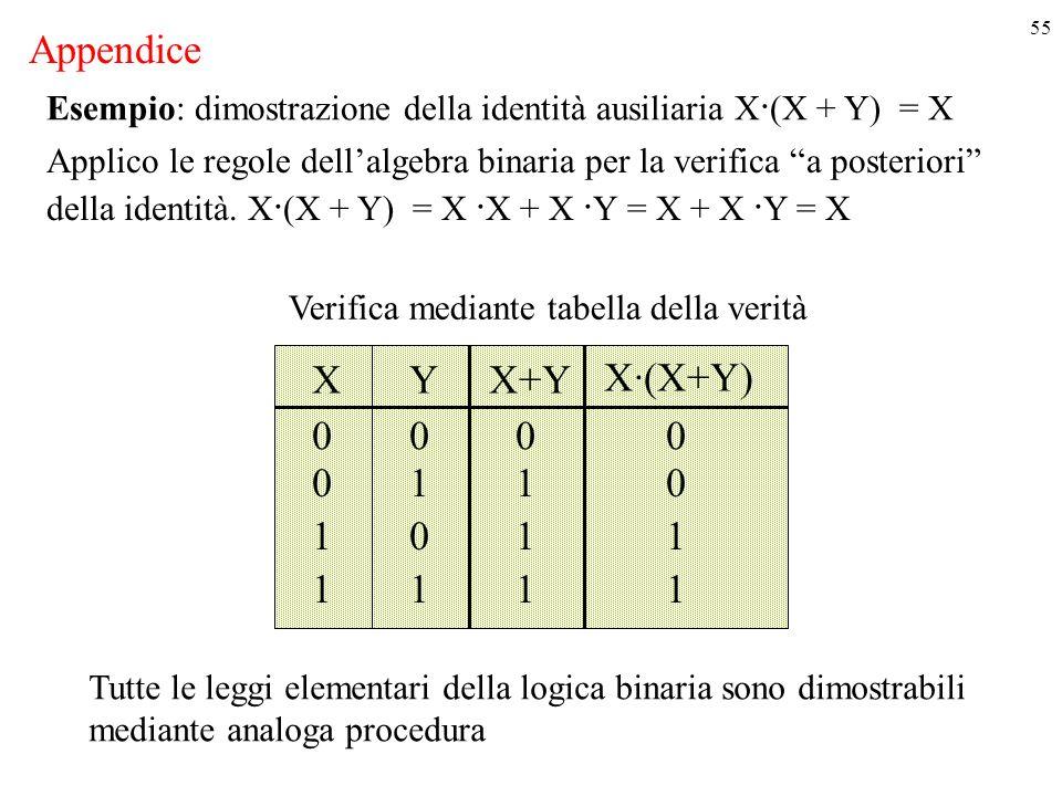 Appendice X Y X+Y X·(X+Y) 1 1 1 1 1 1 1 1 1