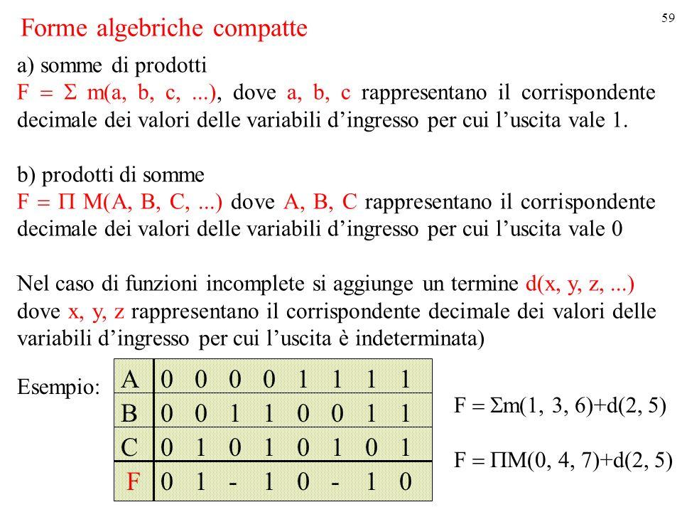 Forme algebriche compatte