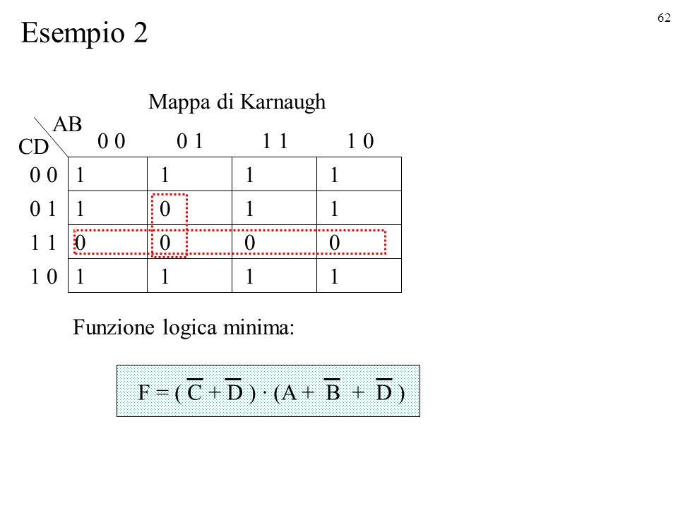 Esempio 2 Mappa di Karnaugh AB 0 0 0 1 1 1 1 0 CD 0 0 1 1 1 1 0 1 1 1